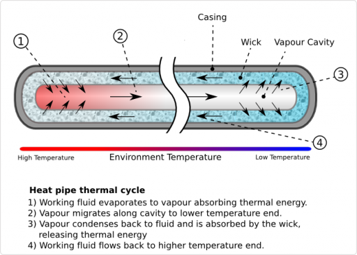 Heat Pipe Working Principle - Image: Wikimedia, Zootalures