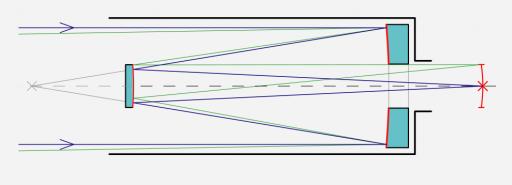 Ritchey-Chretien-Cassegrain Schematic - Image: Wikimedia, ArtMechanic