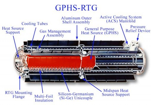 RTG Diagram by NASA - Image: NASA JPL