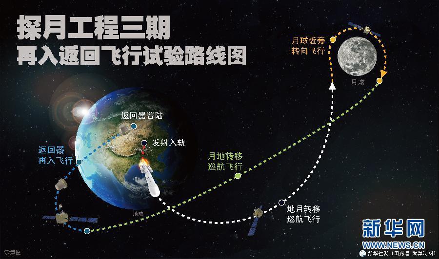 Chang'e 5 T1 Trajectory - Image: Xinhua