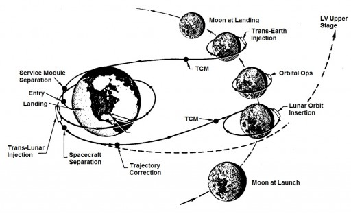 Basic Lunar Return Mission Trajectory (Apollo) - Image: NASA/Spaceflight101