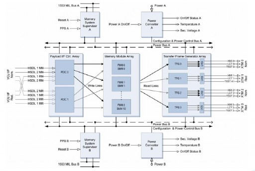 MMFU Block Diagram - Image: Airbus Defence & Space