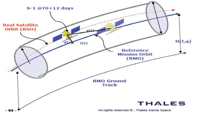 "Sentinel's ""Orbital Tube"" - Image: Thales Alenia"