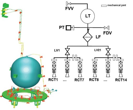 Propulsion System Diagram (FVV - Fill & Vent Valve, PT - Pressure Transducer, FDV - Fill & Drain Valve, LV - Latch Valve, RCT - Reaction Control Thruster) - Image: Thales Alenia