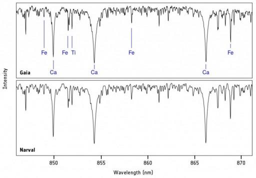RVS Spectrum for the star HIP 86564 - Image: ESA/Gaia/DPAC/Airbus DS