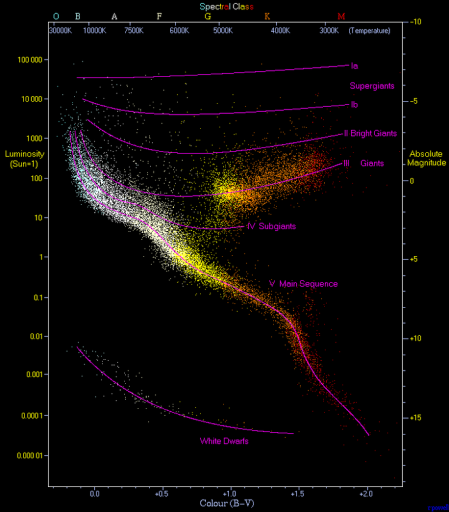 Gaia determines the position of one Billion Stars in the Hertzsprung-Russel Diagram with high precision and in high resolution - Image: Richard Powell