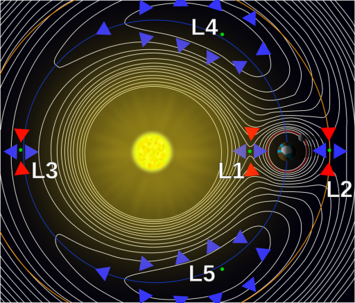 Lagrangian Points in a Planet-Star System - Image: Wikimedia User Xander89
