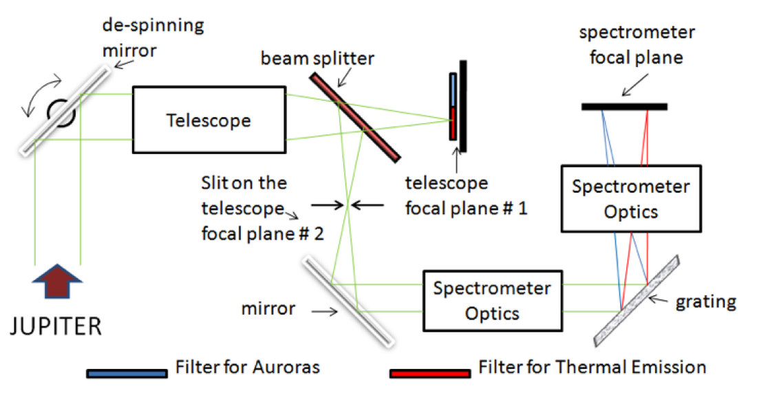 JIRAM Optical Path - Image: ASI/IFSI