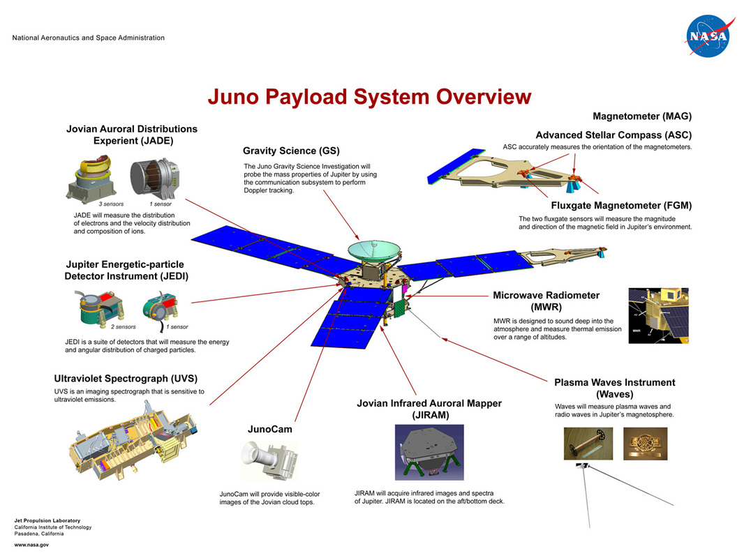 Instrument Overview – Juno
