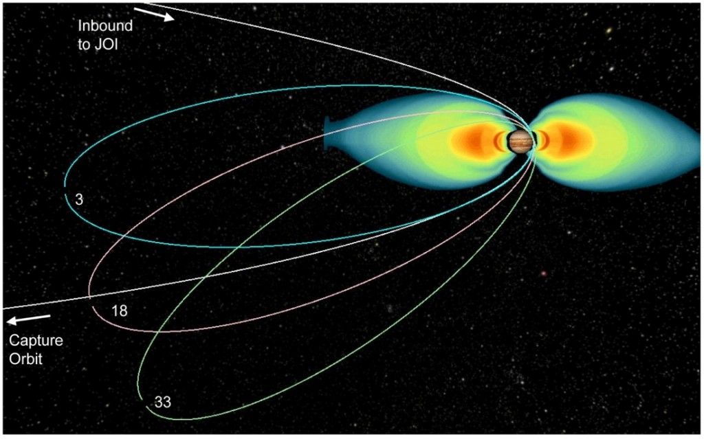 Juno's Orbit has been designed to avoid Jupiter's intense Radiation Belts, but due to Orbit evolution, Juno moves into regions of increased radiation as the mission progresses. - Credit: NASA/JPL/Caltech/Institute for Aeronautics and Astronautics