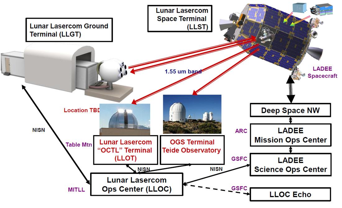 LLCD Architecture - Image: NASA Goddard