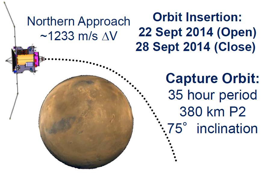 MAVEN MOI Profile - Image: NASA/LASP