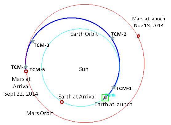 Image: NASA/LASP/JPL