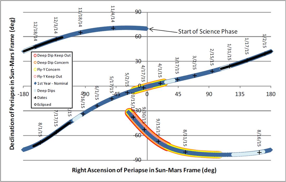 Periapse Precession - Image: NASA/LASP