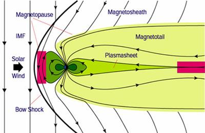 Dayside Magnetopause & Nightside Magnetotail - Image: SwRI