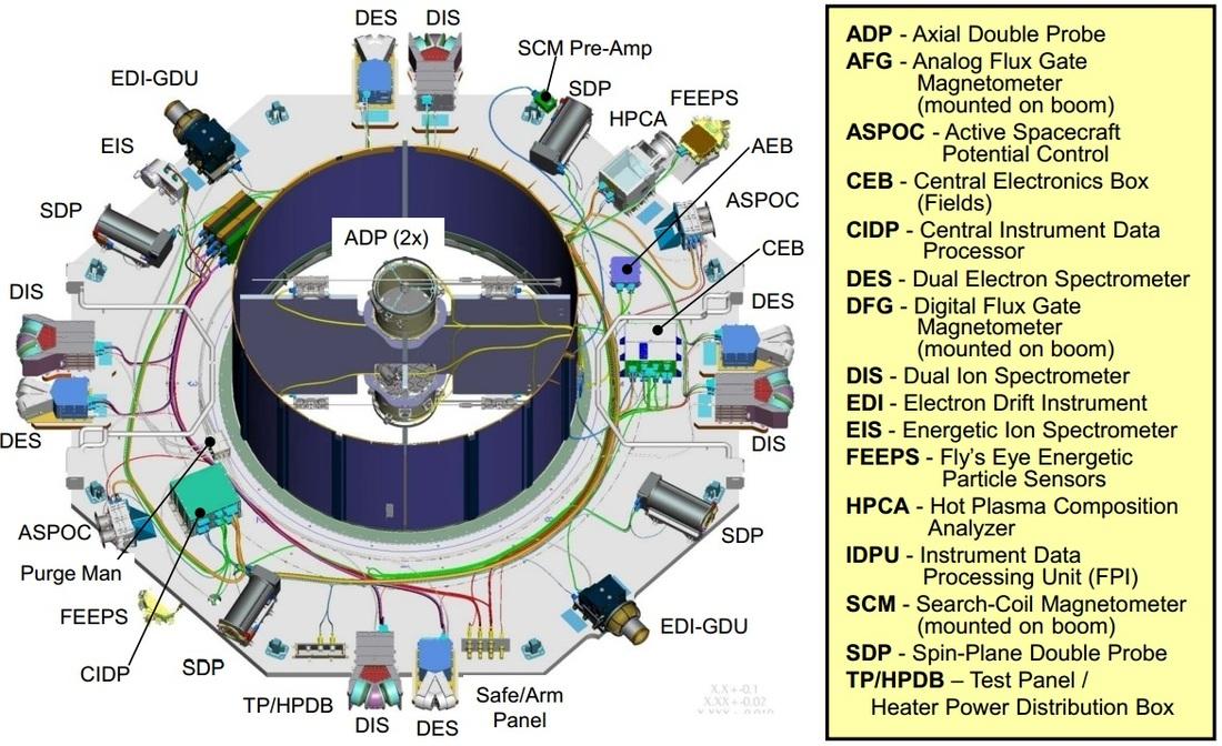 Payload Deck - Image: NASA Goddard