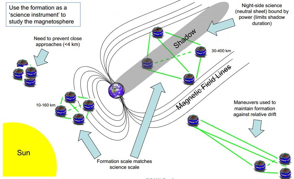 MMS Formation Flying - Image: NASA Goddard/SwRI