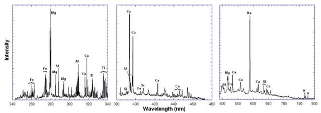 Sample Spectrum taken during Calibration - Image: NASA JPL