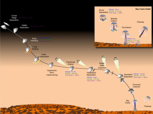 MSL Descent - No Room for Error - Diagram: NASA
