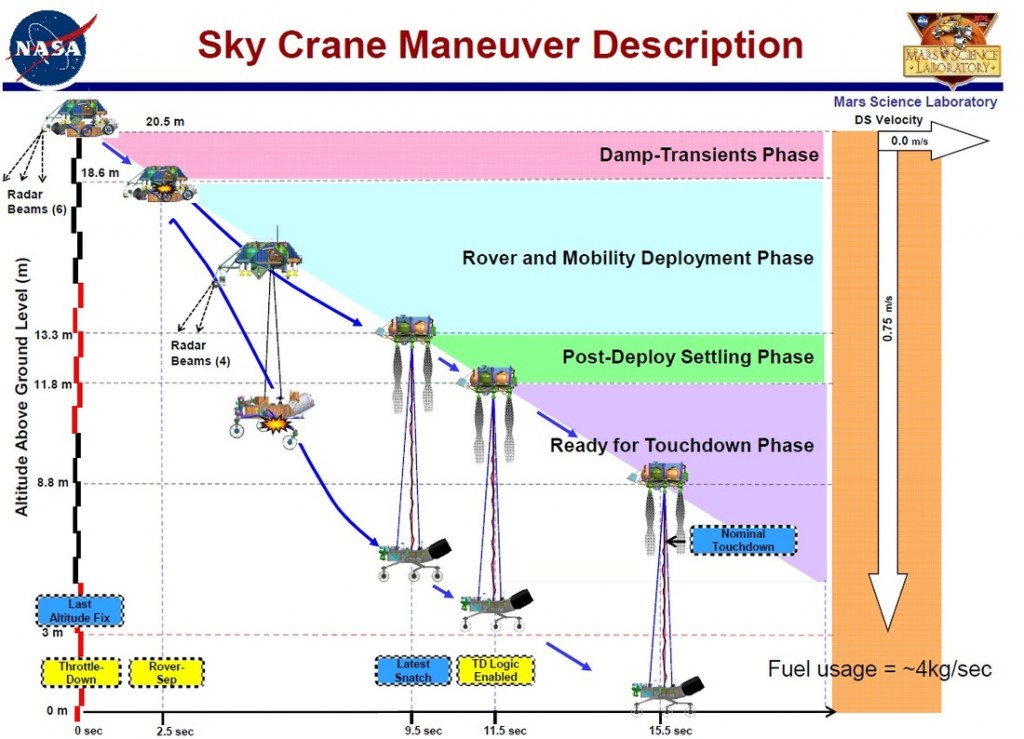 Source: NASA - JPL - The MSL Sky Crane Landing Architecture - A GN&C Perspective - Miguel San Martin