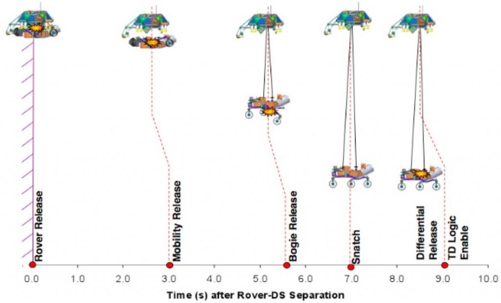 Image: NASA - JPL -- Paper: MSL EDL System Overview