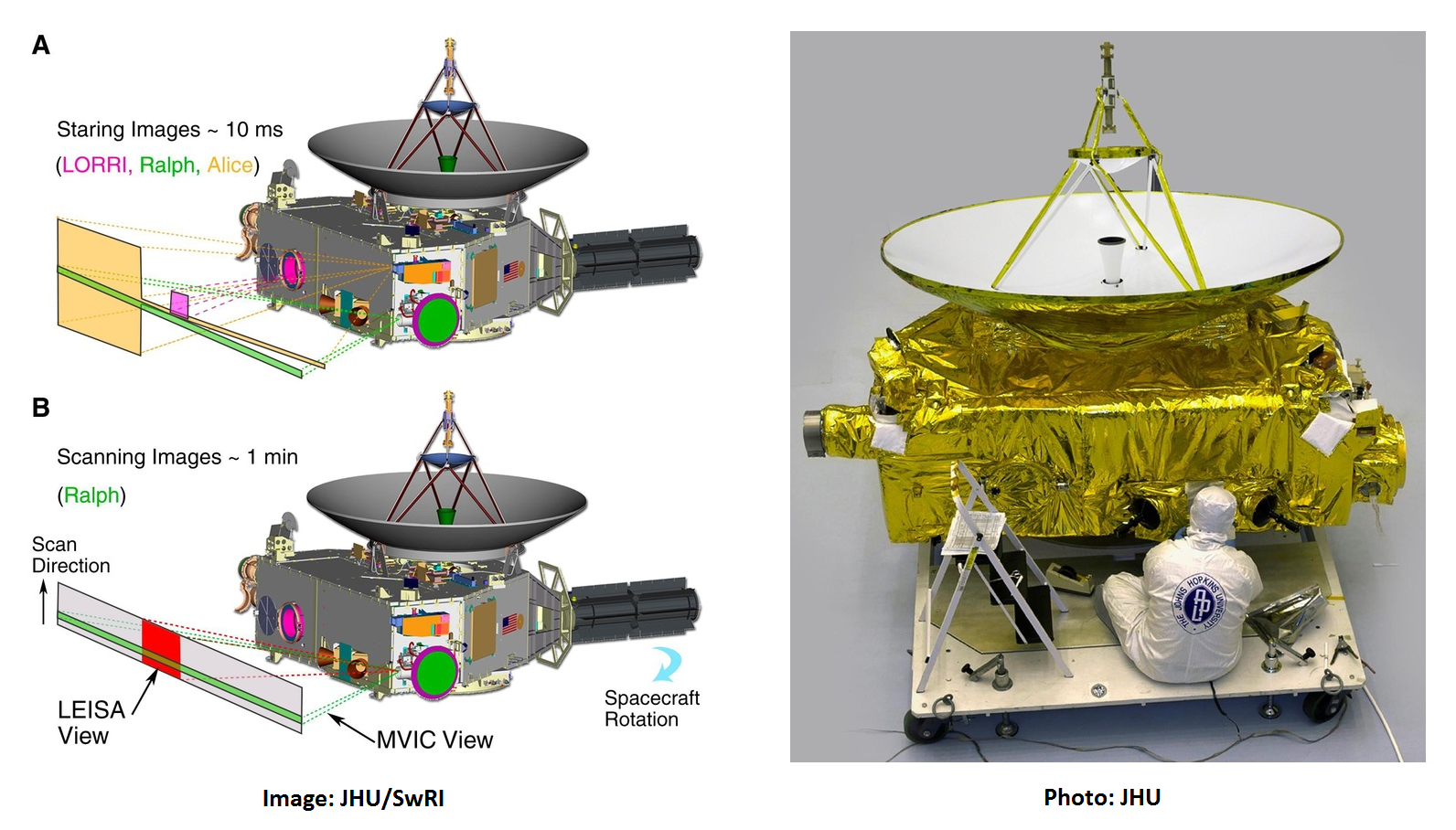 Instrument Overview New Horizons Labeled Diagram Of The Spacecraft Showing Location Boresights Ralph Lorri And Alice Airglow Channel Are Aligned With X Axis Allowing Them To Operate Simultaneously