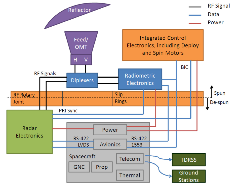 Instrument Block Diagram - Image: NASA/JPL
