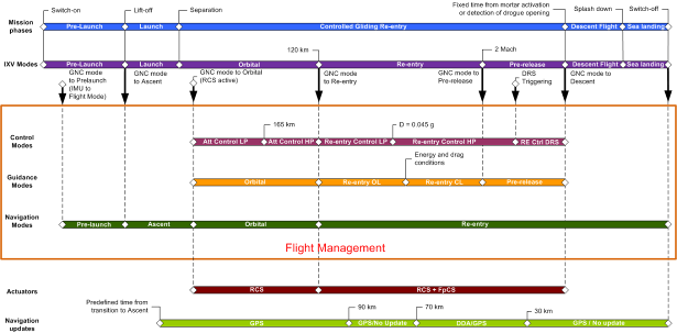Image: ESA/Thales IXV GNC & Flight Management Modes