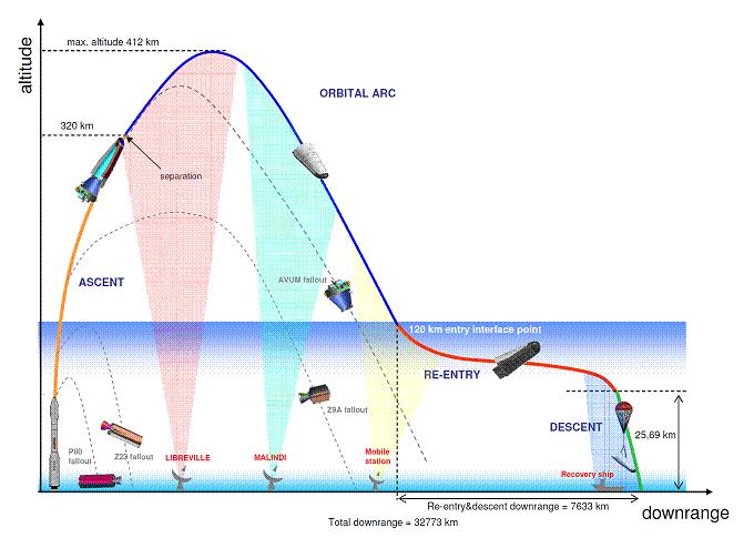 Image: ESA Mission Profile
