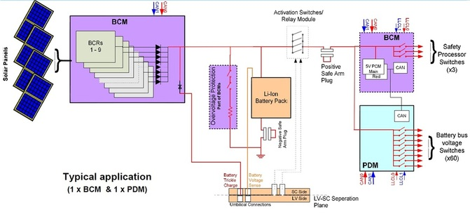 Image: SSTL Power System Diagram