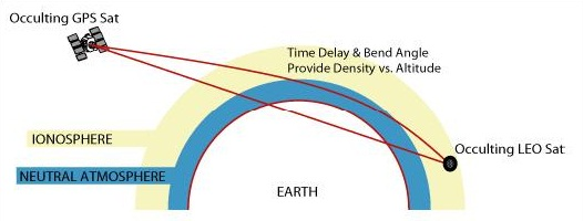 Image: Broad Reach Engineering GPS Occultation Measurement Principle