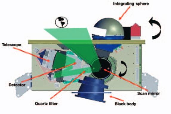 Image: ESA