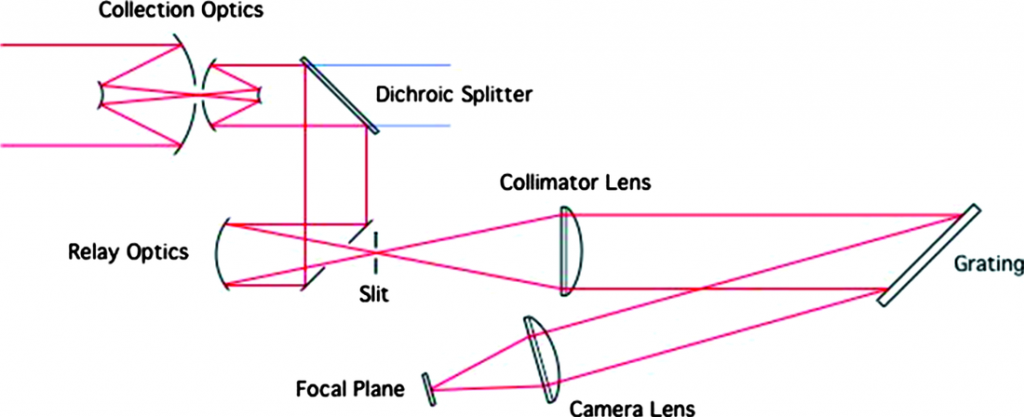 OCO-2 Optical Layout - Image: Liebe et al. 2009