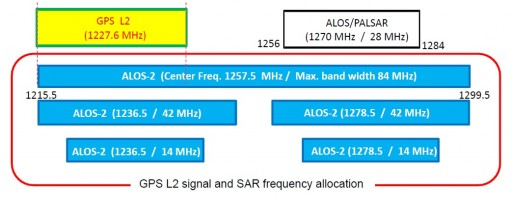 GPS & SAR Frequencies - Image: JAXA