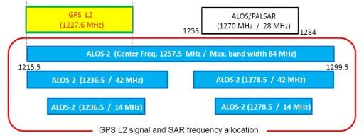 GPS & SAR Frequencies - Image: JAXA