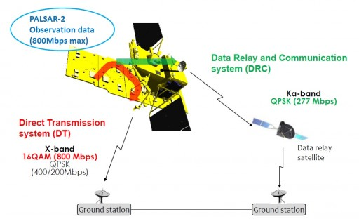 Data Handling & Downlink Architecture - Image: JAXA