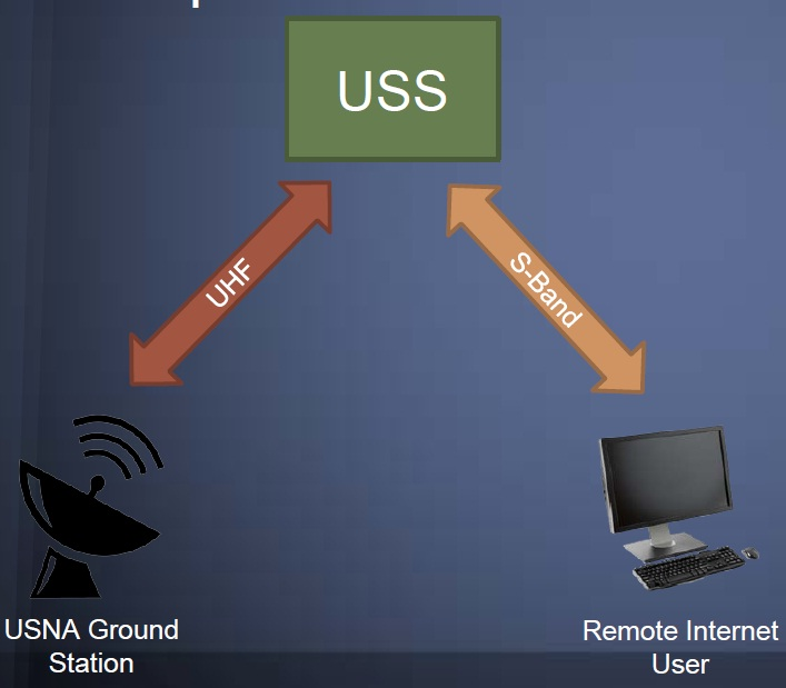 USS Ground Terminal Connections - Image: NRL