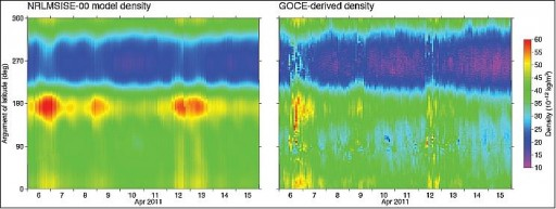 Atmospheric Density measured y GOCE (right) and modeled (left) - Image: TU Delft/ESA