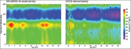 Atmospheric Density measured y GOCE (right) and modeled (left) - Image: TU Delft/ESA