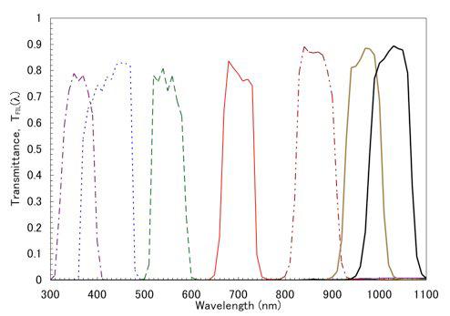Bandpass Filters - Image: JAXA