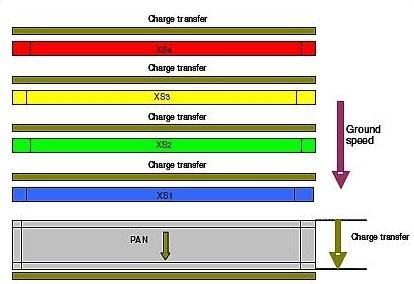 Detector Design & Spectral Coverage - Image: Astrium/SAS