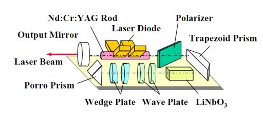 LIDAR Laser Source - Image: JAXA/NEC