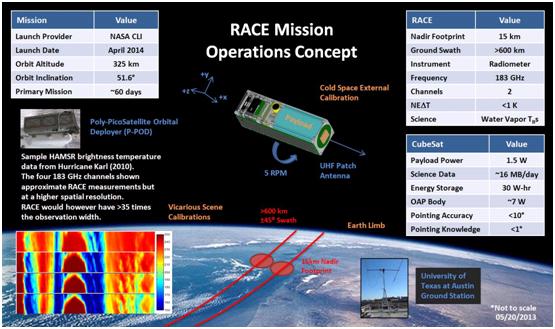 RACE – Spacecraft & Satellites