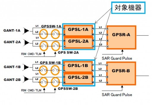 Dual GPS Receiver Design - Image: JAXA