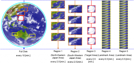 Imagery created in each 10-min Timeline - Image: JMA