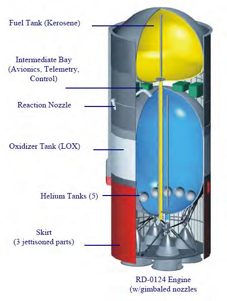 Block I Rocket Stage Design - Image: Arianespace