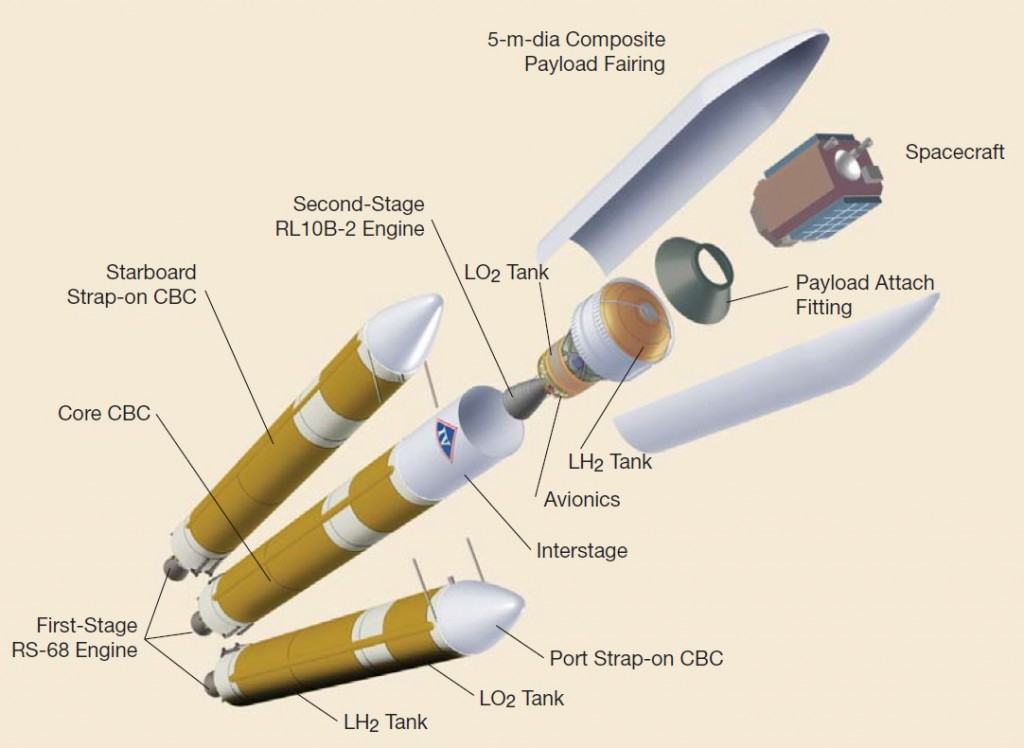 Credit: Boeing - Delta IV Payload Planners Manual