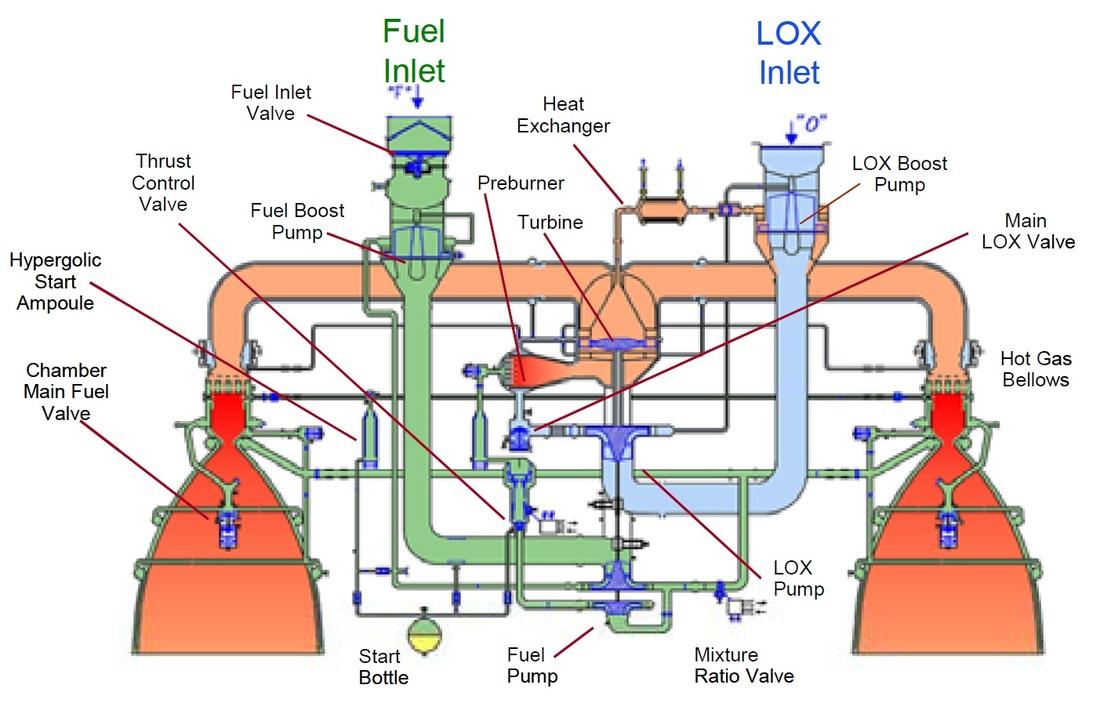 Rocket Engine Pump Diagram Saturn V Rocket Engine Diagram