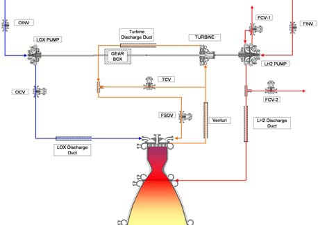 RL-10 Flow Diagram - Image: Sapienza University of Rome