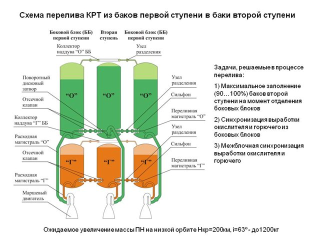 Image: Khrunichev